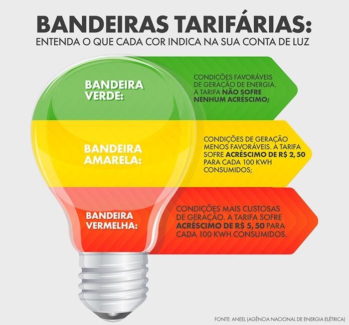 030615_BANDEIRAS-ENERGIA